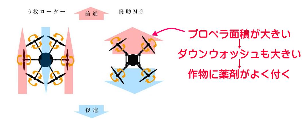 飛助MGの特徴
